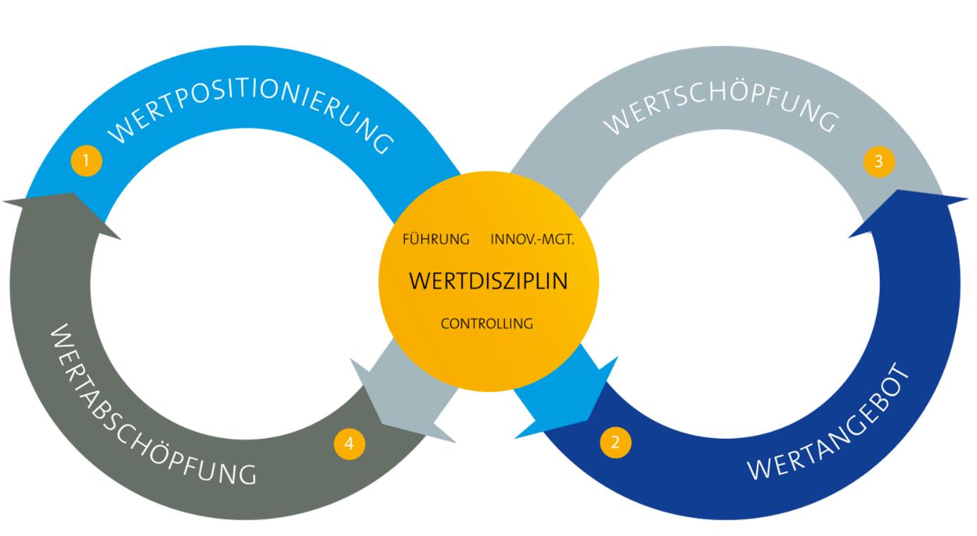 SMP-Wertkreislauf